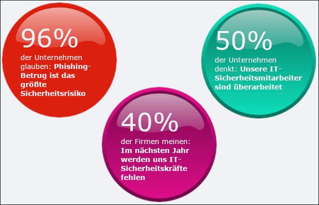 Phishing-Anzeichen für IT-Sicherheit-aktuelle Studien und Statistiken