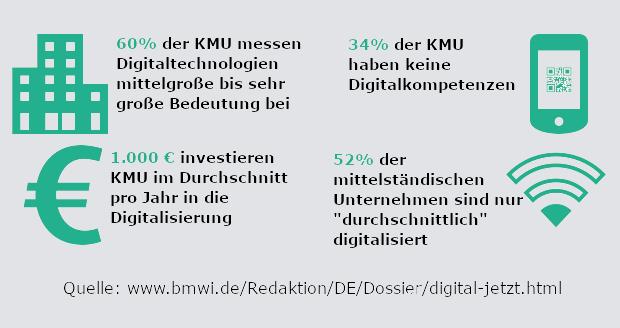 Foerderprogramme Digital Jetzt-Statistiken